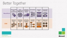 Microsoft SharePoint 2010 and Microsoft Dynamics CRM 2011  Better Together