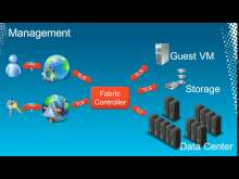 Managing Windows Azure Applications